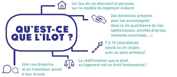 Qu'est ce que l'îlot ? Un lieu de vie alternatif et péréenne, des colocataires, des bénévoles, des travailleurs sociaux et une réaffirmation que le droit au logement est fondamental !