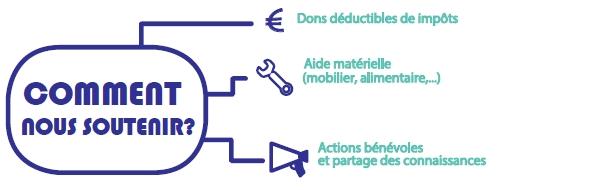 Comment nous soutenir ? Dons déductibles des impôts, Aide matérielle (mobilier, alimentaire), Actions bénévoles